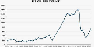 Us Oil Rig Count June 2 2017