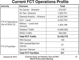 Faa Contract Tower Fct Program Office Update Pdf