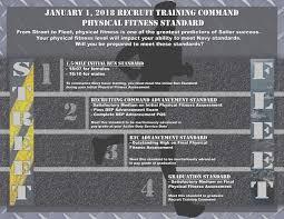 34 Comprehensive Navy Pfa Chart 2019