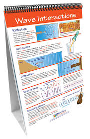 Types Of Flip Chart Sound Newpath Science Flip Chart Set