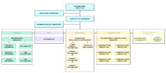 Company Structure Diagram Template Organizational Diagram Template