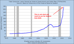 Student Loan Debt Chart 2015 Student Loan Debt Is Increasing So Where Is All The Money