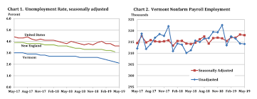 Weekly Unemployment Claims Slide Down Vermont Business