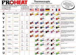 Thermocouple Color Chart Thermocouple Color Code Wiring Diagrams