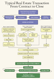 Contract To Close Flow Chart Typical Real Estate Transaction From Contract To Close