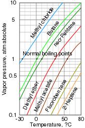 Solvent Volatility Chart Volatility Chemistry Wikipedia