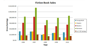 Ielts Reports Basic To Band 9 Bar Charts Fiction Book