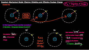 Electron Shielding Quantum Mechanical Model Part 8 Of 9 Electron Shielding And Effective Nuclear Charge
