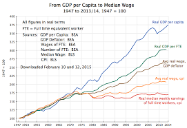 Why Wages Have Stagnated While Gdp Has Grown The Proximate