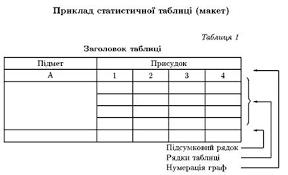 між результатами показниками банківської діяльності та  Основою побудови статистичної таблиці є групувальні ознаки