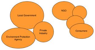 Venn Diagram Model Venn Diagram Managing For Sustainable Development Impact
