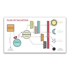Church Of Christ Plan Of Salvation Chart Lds Bookmarks Great For Scriptures General Reading