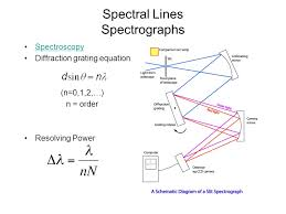 special relativity continued diffraction grating equation and