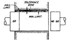 Plug Gauge Tolerance Chart Gauge Design Metrology