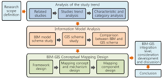 Geospatial Database Design Methodology Ijgi Free Full Text Development Of A Conceptual Mapping