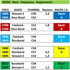 Fpv Frequency Chart Fpv Rules Information Sefsd
