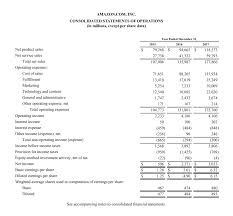 Financial Statements Examples Amazon Case Study