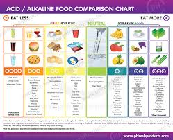 Food Charts pH Balance and Alkaline Level Charts Keep Track of Your Progress 1