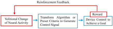 technologies full text neural operant conditioning as a no