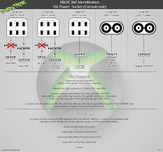 Xbox 360 Models Chart Xbox 360 Motherboard Identification Chart Updated Dec 2011