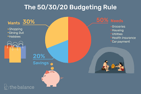 budgeting or personal finance for college students the 50 30 20 budgeting rule how it works