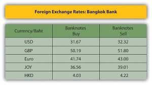 Yen To Baht Chart What Do We Mean By Currency And Foreign Exchange