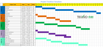 Free Project Timeline Template 8 Project Timeline Template Samples Download Free