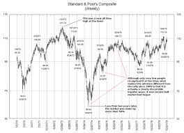 Long Term Stock Market Elliott Wave Update And More Acting