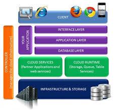 Cloud Architecture Cloud Architecture Sris Technology Blog