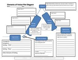 Plot Diagram Worksheet Teachers Pay Teachers
