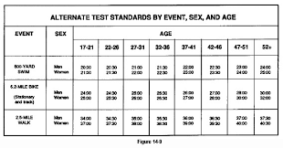 Army Physical Fitness Test Chart