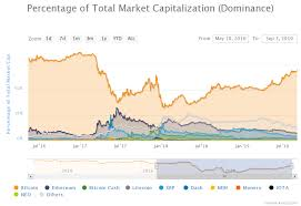 Escaping The Bitcoin Price Triangle Btc Dominance Highest