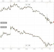 Altcoin Charts One Of These Is An Altcoin Chart Omg In Satoshis The