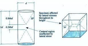 Compressive Strength Chart Concrete Cube Cylinder Strength Comparison All Cocnrete