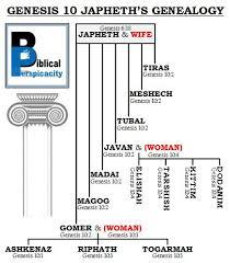 Biblical Perspicacity Genesis 10 Japheths Genealogy Chart