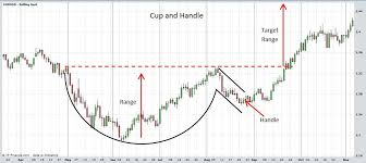 Forex Genuine Online Trading Cup And Handle