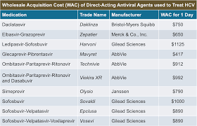 Ms Treatment Comparison Chart Cost And Access To Direct Acting Antiviral Agents Core