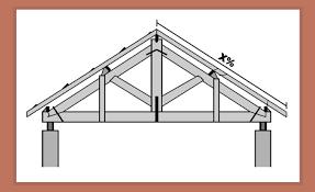 O estilo dos telhados embutidos é com menos inclinação e permite o uso de telhas mais simples também, já que essas ficaram escondidas pela platibanda, que é uma pequena parede que vai além do telhado e o. Como Calcular O Percentual Ideal De Inclinacao Do Telhado Fitec Brasil