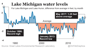 Lake Michigan Has A Mind Of Its Own Chicago Tribune