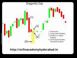 Dragonfly Doji Candlestick Pattern Stock Market Training