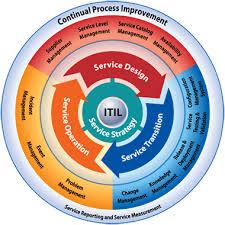 itil process itil processes