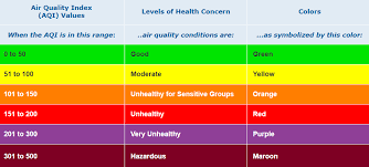 Air Index Chart Ehs Usf Air Quality Information Myusf