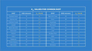 Kst Value Chart What You Need To Know About Dhas And Nfpa 652
