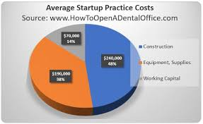 How To Open A Dental Office Dental Practice Start Up Costs