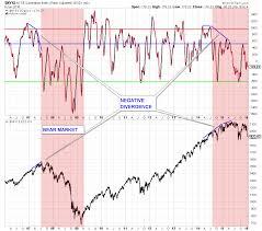 Nysi Chart Bear Tracks Asset Solutions