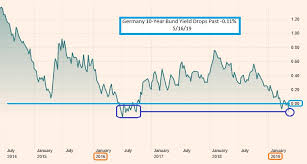 The Keystone Speculator Germany 10 Year Bund Yield Daily