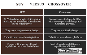 Crossover Suv Comparison Chart Difference Between An Suv And Crossover Difference Between