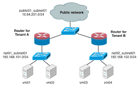 scenario 2 two tenants, two networks, two routers openstack adding another router at Two Router Home Network Diagram
