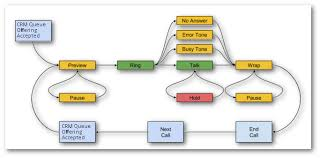Outbound Call Flow Chart Dynamics Telephony User Guide