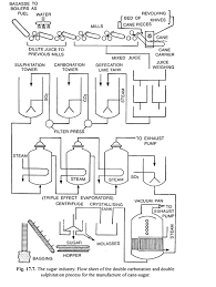 Steps Involved In Manufacturing Cane Sugar With Diagram